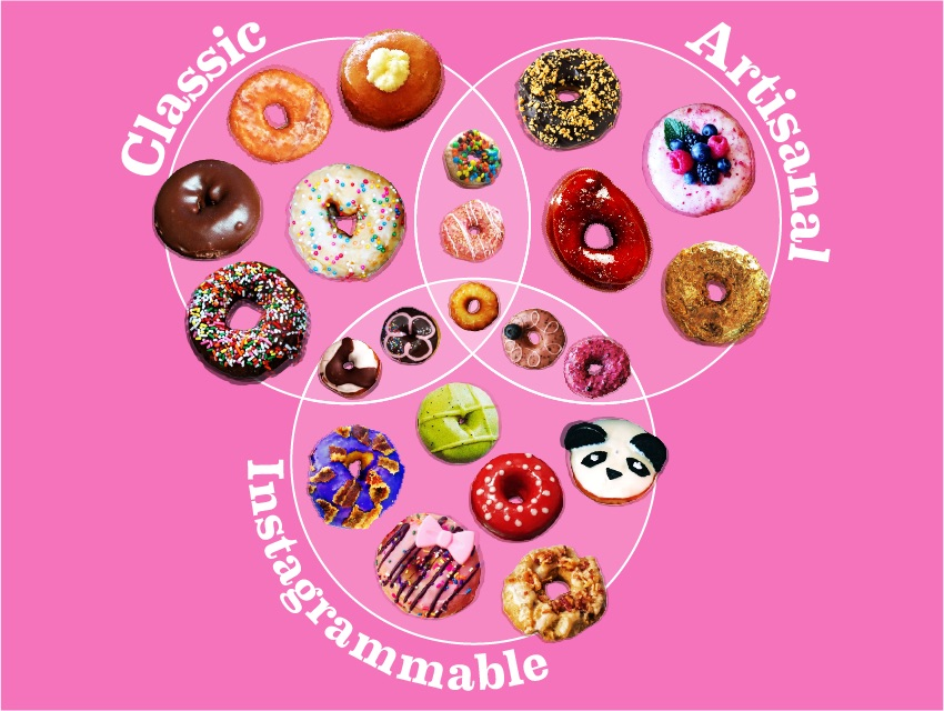 The doughnut diagram you didn't know you needed.