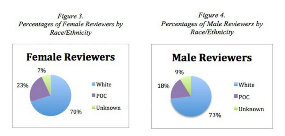 film critics survey
